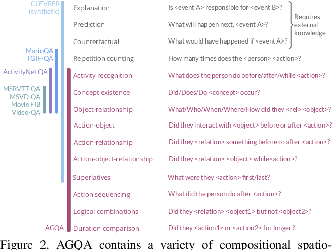 Figure 3 for AGQA: A Benchmark for Compositional Spatio-Temporal Reasoning