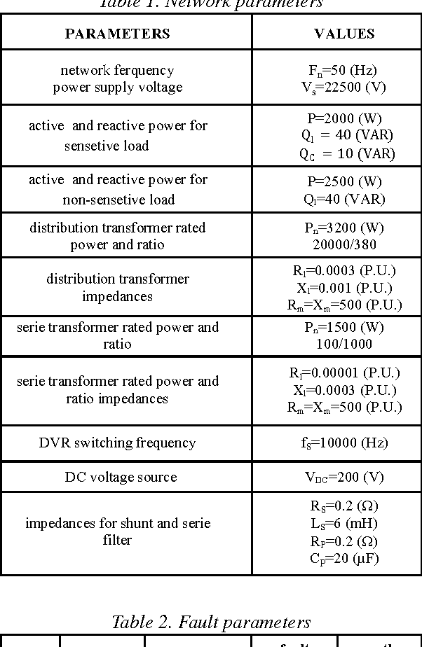 Table 1 from Modifying Power Quality's Indices of Load by