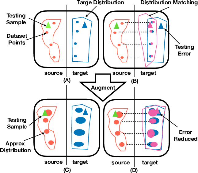 Figure 1 for Approximate Distribution Matching for Sequence-to-Sequence Learning
