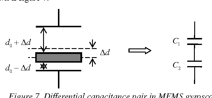 Differential Capacitance Pair In MEMS Gyroscope