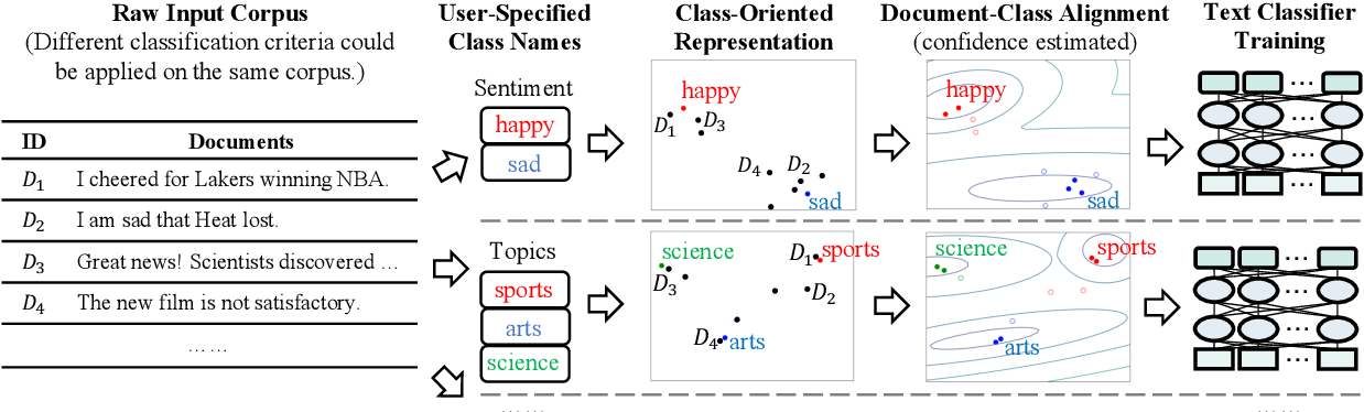 Figure 3 for X-Class: Text Classification with Extremely Weak Supervision