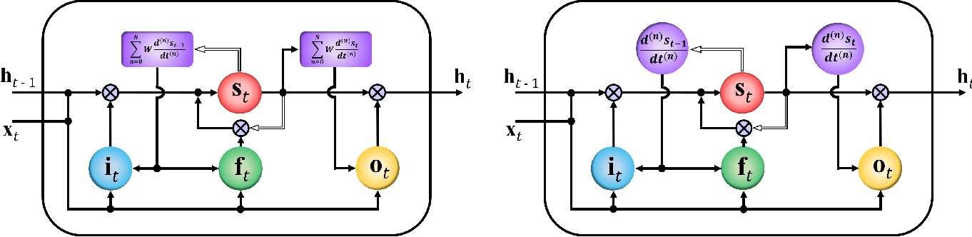 Figure 3 for Deep Differential Recurrent Neural Networks