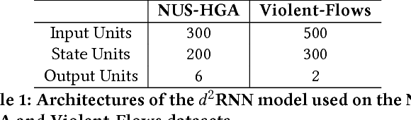Figure 2 for Deep Differential Recurrent Neural Networks