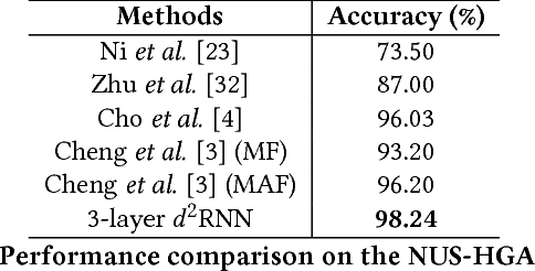 Figure 4 for Deep Differential Recurrent Neural Networks