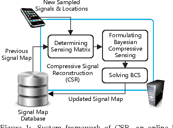 Updating Wireless Signal Map With Bayesian Compressive Sensing - Wireless signal map