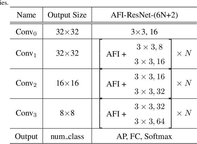 Figure 2 for AFINet: Attentive Feature Integration Networks for Image Classification