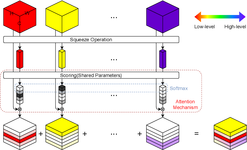 Figure 1 for AFINet: Attentive Feature Integration Networks for Image Classification