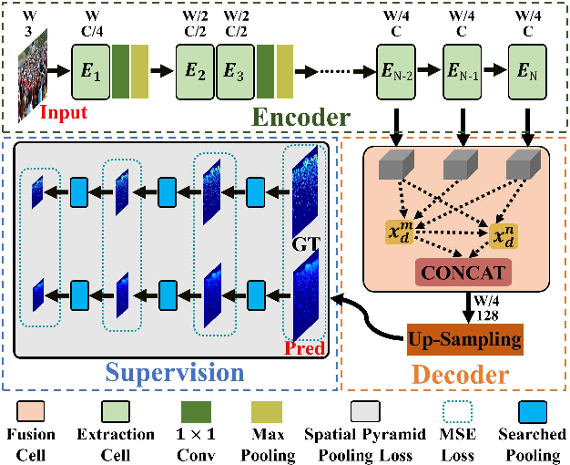 Figure 3 for NAS-Count: Counting-by-Density with Neural Architecture Search