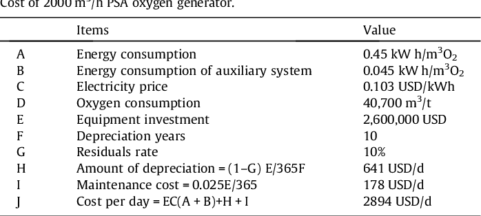 Table 5 from MSW oxy-enriched incineration technology