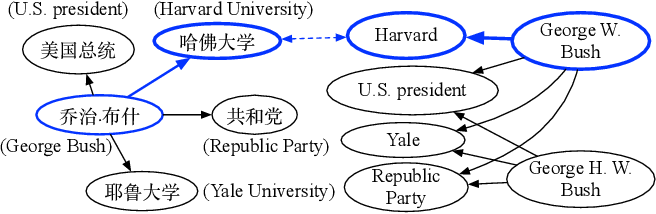 Figure 1 for Coordinated Reasoning for Cross-Lingual Knowledge Graph Alignment