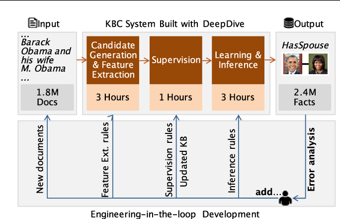 Figure 3 for Incremental Knowledge Base Construction Using DeepDive