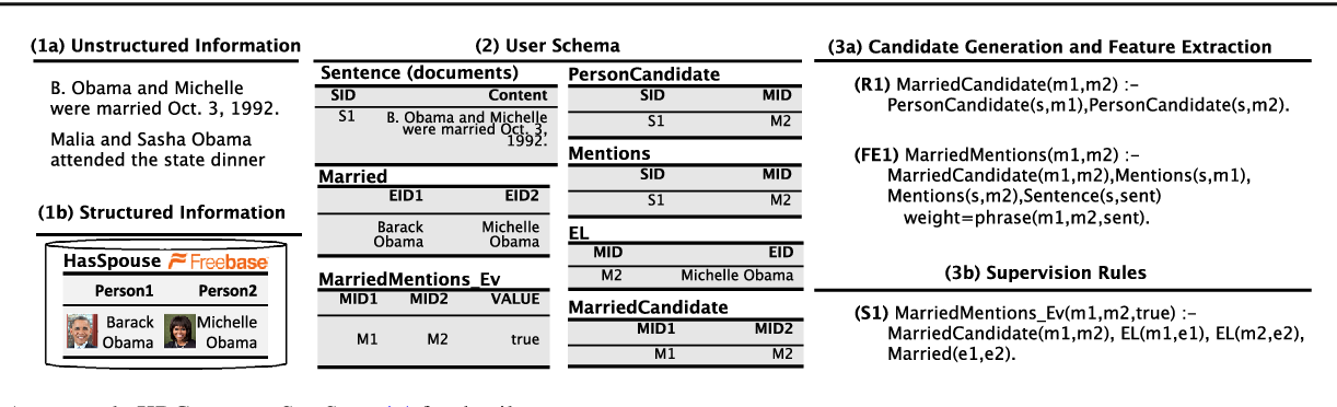 Figure 4 for Incremental Knowledge Base Construction Using DeepDive