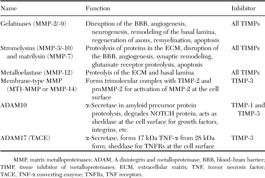 TABLE I MAJOR METALLOPROTEINASES IN THE CENTRAL NERVOUS SYSTEM AND THEIR ENDOGENOUS INHIBITORS