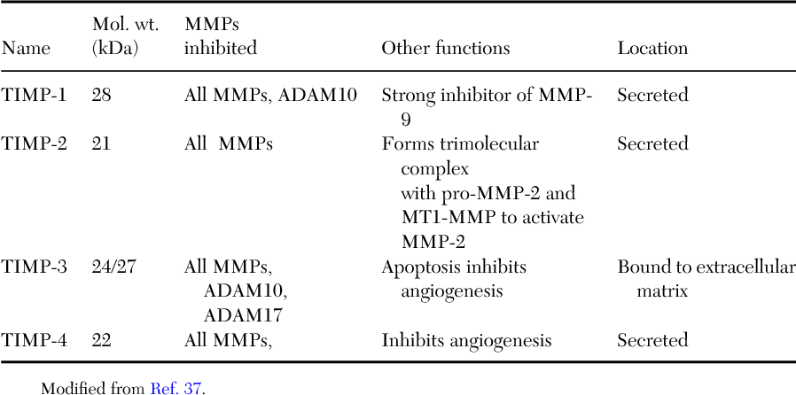 TABLE II NOMENCLATURE, MOLECULAR WEIGHTS, FUNCTIONS, AND LOCATION OF TISSUE INHIBITORS OF METALLOPROTEINASES