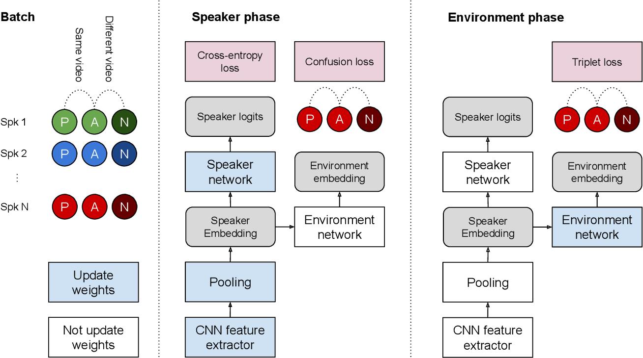 Figure 1 for Delving into VoxCeleb: environment invariant speaker recognition