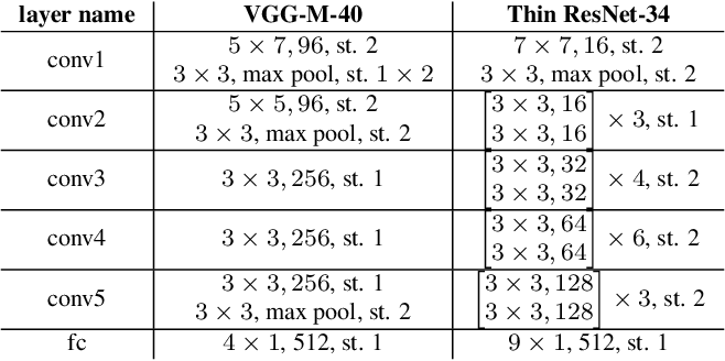Figure 2 for Delving into VoxCeleb: environment invariant speaker recognition