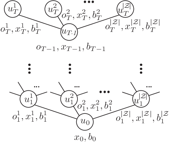 Figure 1 for PODDP: Partially Observable Differential Dynamic Programming for Latent Belief Space Planning