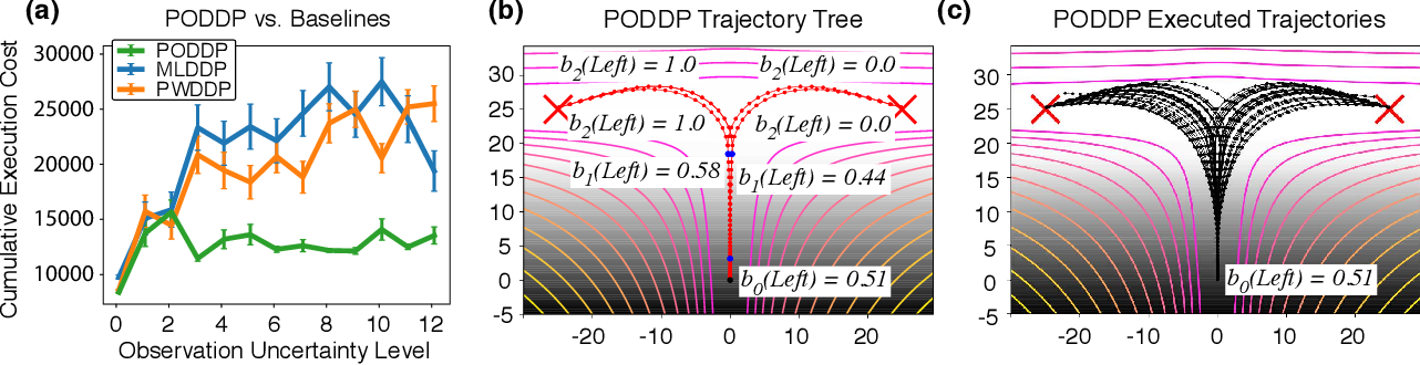 Figure 2 for PODDP: Partially Observable Differential Dynamic Programming for Latent Belief Space Planning