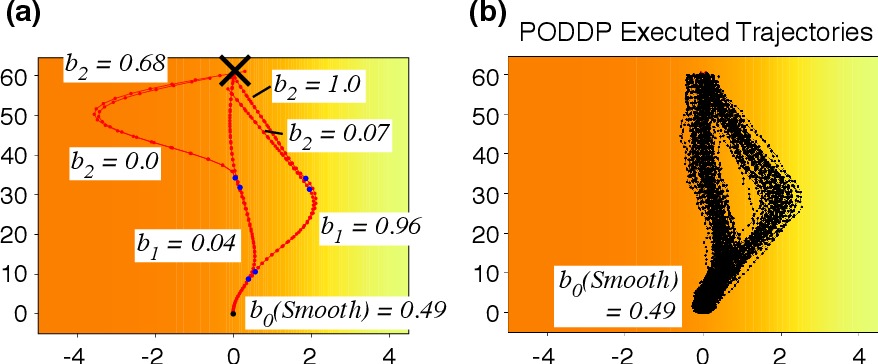 Figure 3 for PODDP: Partially Observable Differential Dynamic Programming for Latent Belief Space Planning