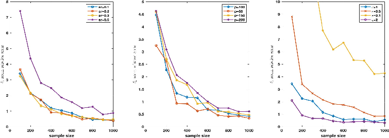 Figure 1 for Differentially Private High Dimensional Sparse Covariance Matrix Estimation
