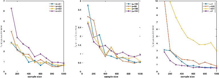 Figure 2 for Differentially Private High Dimensional Sparse Covariance Matrix Estimation