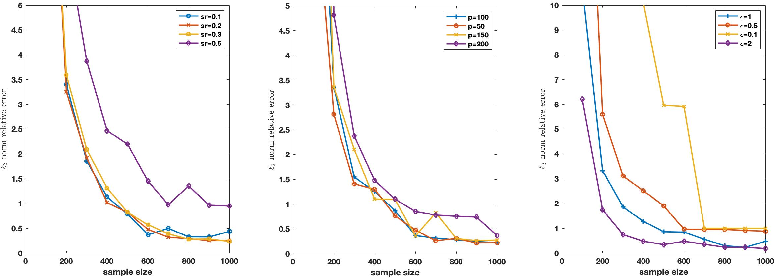 Figure 3 for Differentially Private High Dimensional Sparse Covariance Matrix Estimation