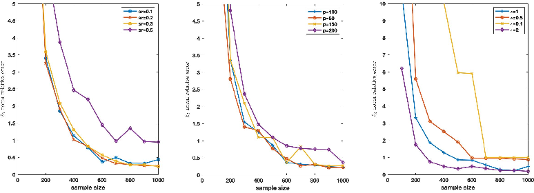 Figure 4 for Differentially Private High Dimensional Sparse Covariance Matrix Estimation