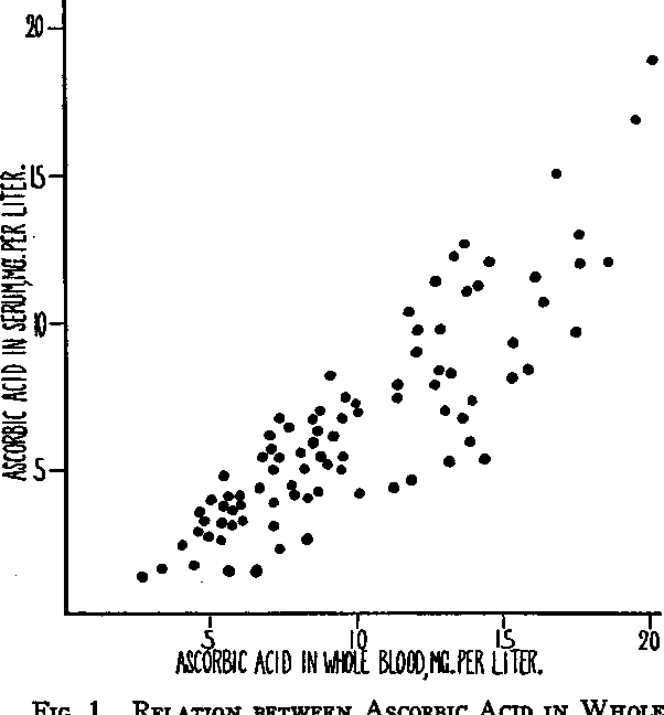 FIG. 1. RELATION BETWEEN AsconE BLOOD AND IN SERUM IN PERSONS V No VITAMIN C FOR AT LEAST 12 HoU