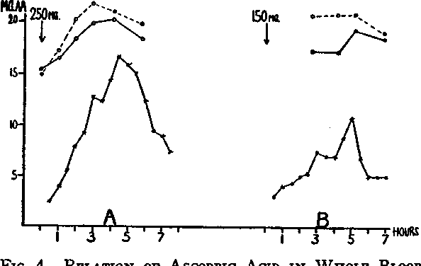 FIG. 4. RELATION OF AscoBic AND IN SERUM TO ITS URI Arrows indicate the time of ad] acid. x x represents mgm urine; o-o and o---o per liter of whole blood and ser