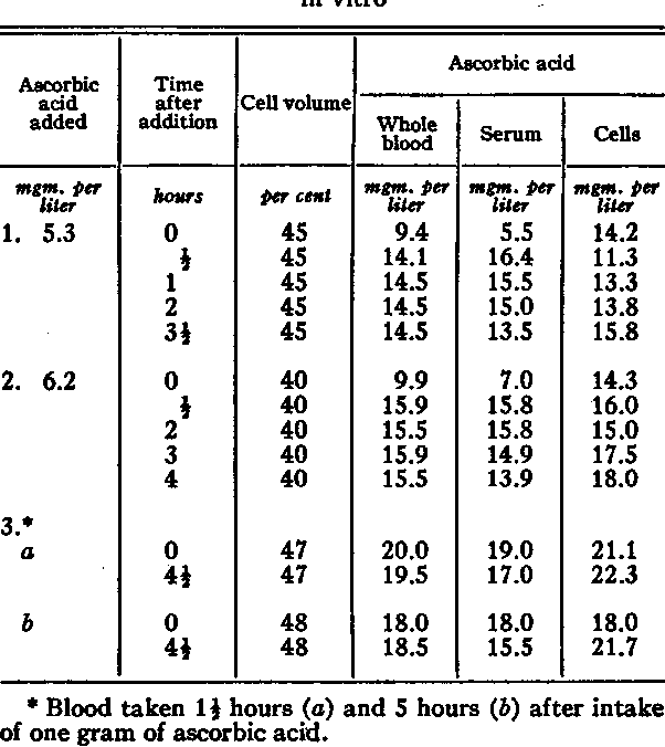 TABLE IV Distribution of ascorbic acid added to defibrinated blood in vitro
