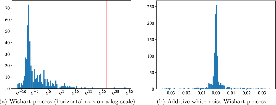 Figure 1 for Scalable Bayesian dynamic covariance modeling with variational Wishart and inverse Wishart processes