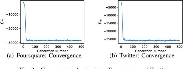 Figure 3 for SEGEN: Sample-Ensemble Genetic Evolutional Network Model