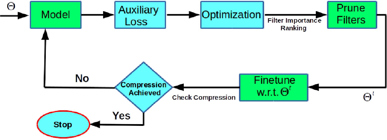 Figure 1 for Stability Based Filter Pruning for Accelerating Deep CNNs