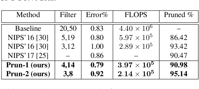 Figure 2 for Stability Based Filter Pruning for Accelerating Deep CNNs