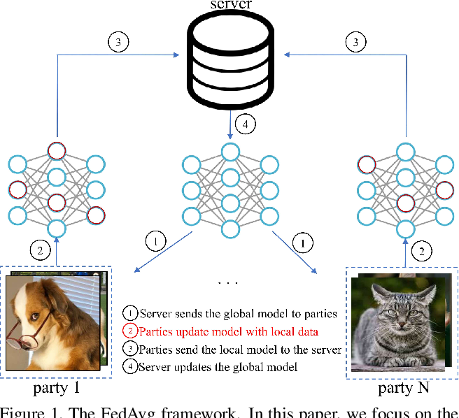 Figure 1 for Model-Contrastive Federated Learning
