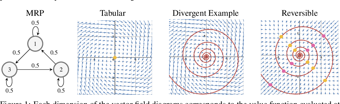 Figure 1 for On the Expected Dynamics of Nonlinear TD Learning