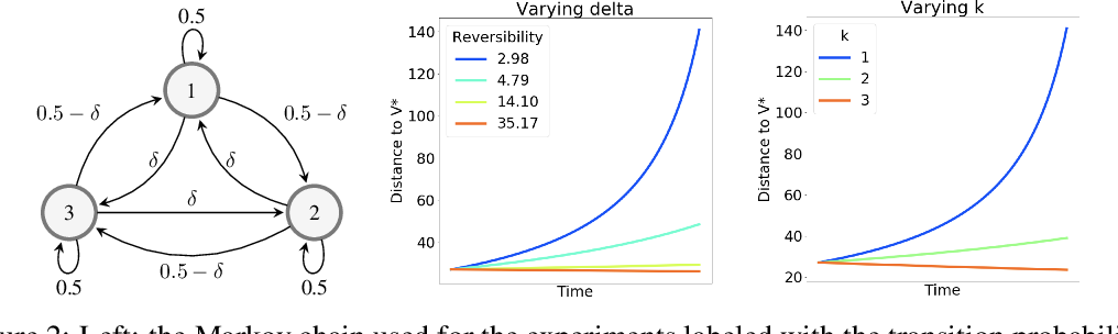 Figure 2 for On the Expected Dynamics of Nonlinear TD Learning