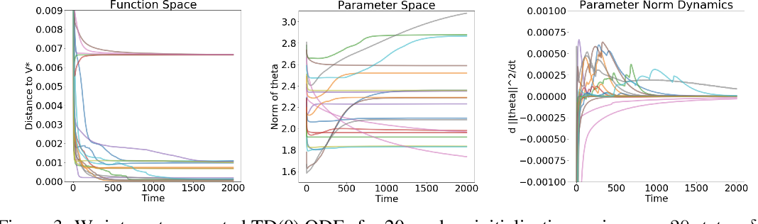 Figure 3 for On the Expected Dynamics of Nonlinear TD Learning