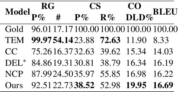 Figure 4 for Table-to-Text Generation with Effective Hierarchical Encoder on Three Dimensions (Row, Column and Time)