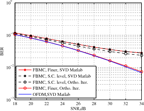 Figure 6 from Finer SVD-Based Beamforming for FBMC/OQAM