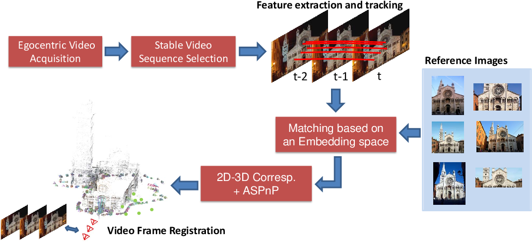 Figure 3 for Video Registration in Egocentric Vision under Day and Night Illumination Changes