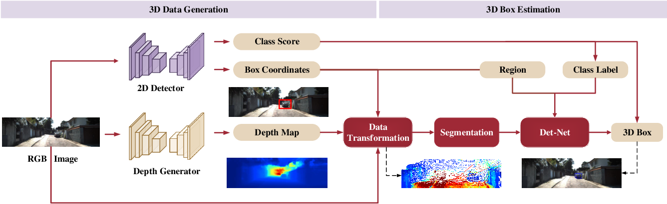 Figure 3 for Accurate Monocular 3D Object Detection via Color-Embedded 3D Reconstruction for Autonomous Driving