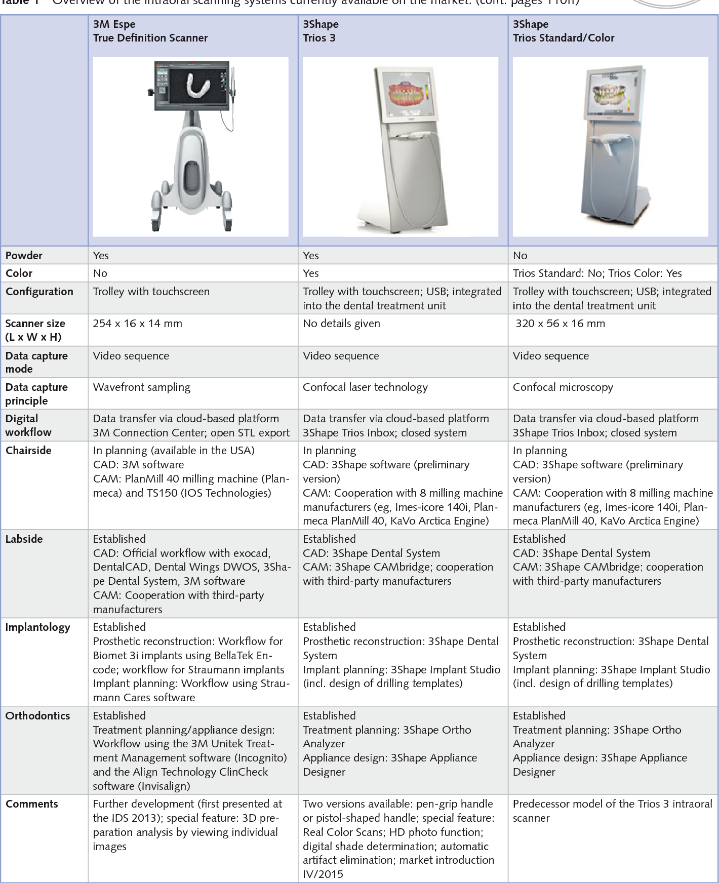 Table 1 from Intraoral scanning systems – a current overview