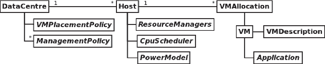 Figure 1: DCSim Architecture