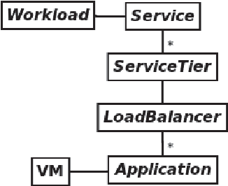 Figure 2: DCSim Application Model