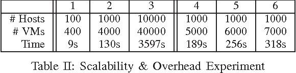 Table II: Scalability & Overhead Experiment