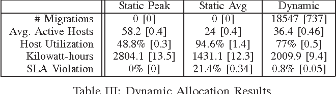 Table III: Dynamic Allocation Results