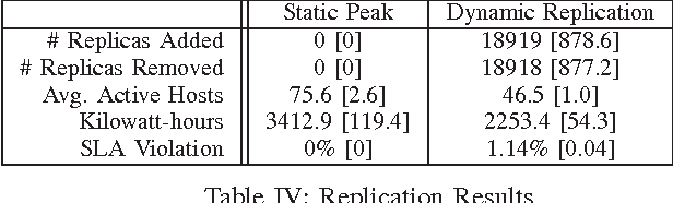 Table IV: Replication Results