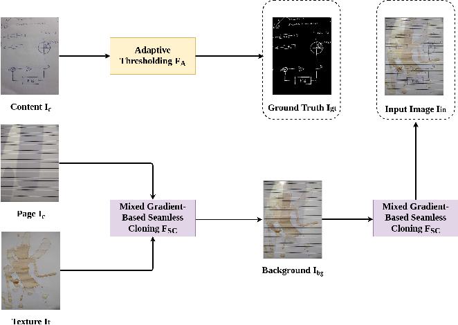 Figure 1 for HDIB1M -- Handwritten Document Image Binarization 1 Million Dataset
