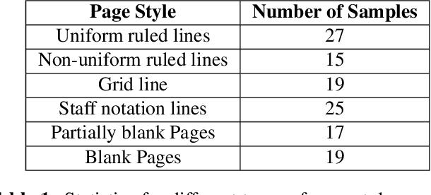Figure 2 for HDIB1M -- Handwritten Document Image Binarization 1 Million Dataset